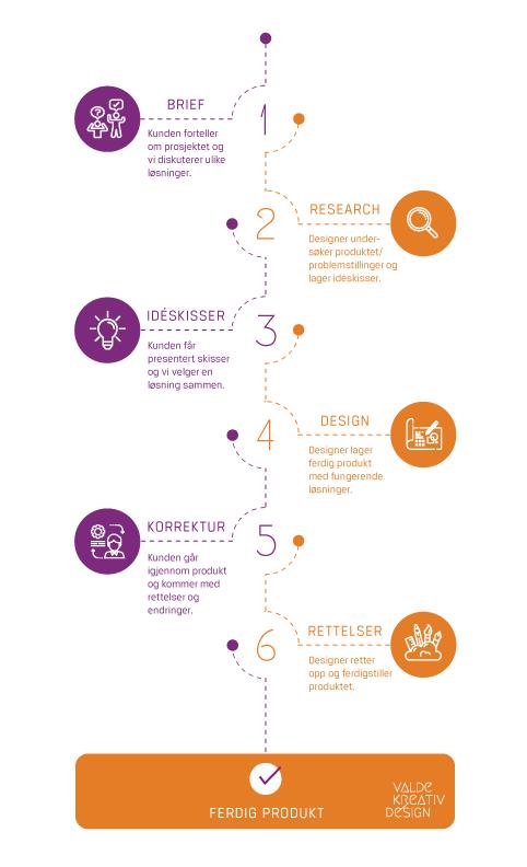 infografikk designprosessen